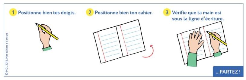 posture pur écrire en finir avec les difficultés d'écriture